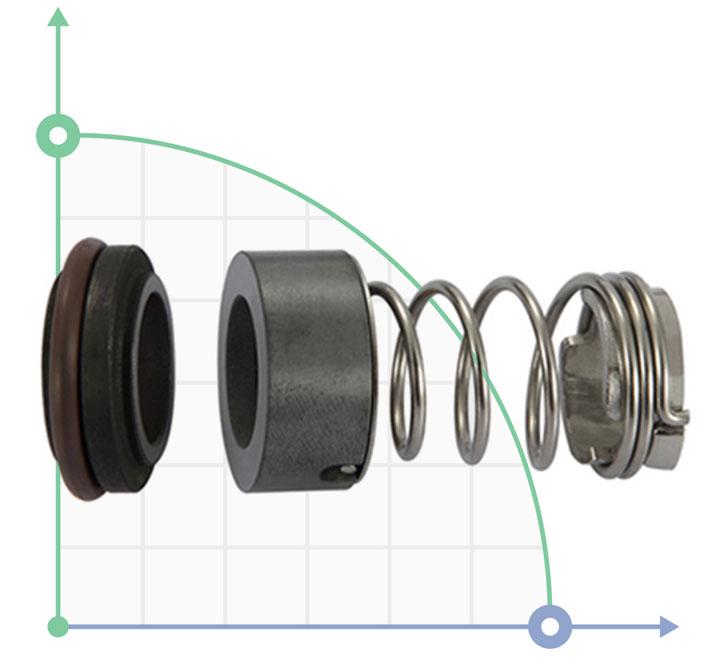 Тип уплотнения R-706C можно использовать в насосах серии GRUNDFOS® для насосов серии JP, CH8, CH12, CRK (I) 2, CRK (I) 4 серии SPK1, SPK2, SPK4, серии SPK8, насосы серии CR4, серии CR4